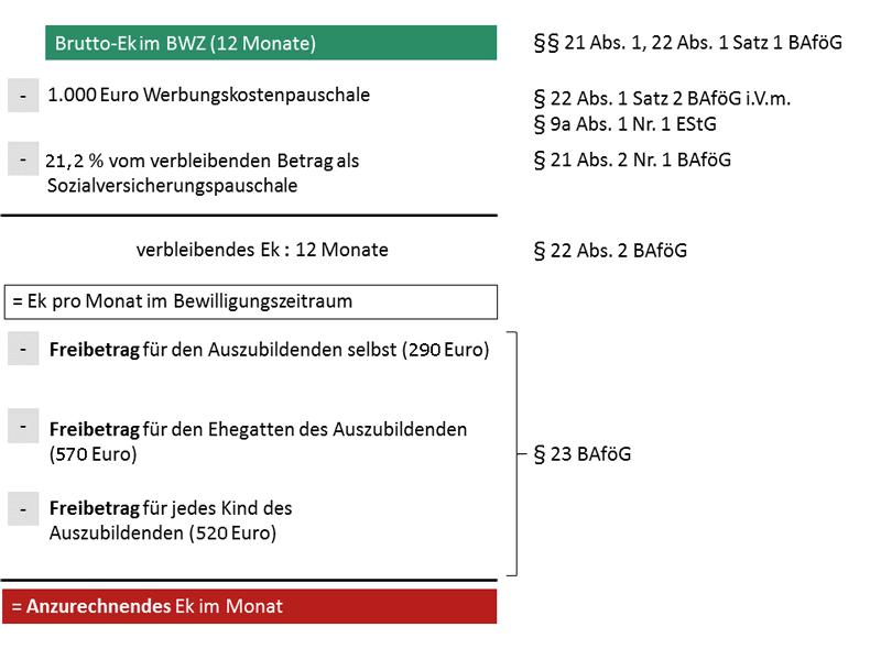 Jobben / eigenes Einkommen und BAföG – was geht? - Studis Online