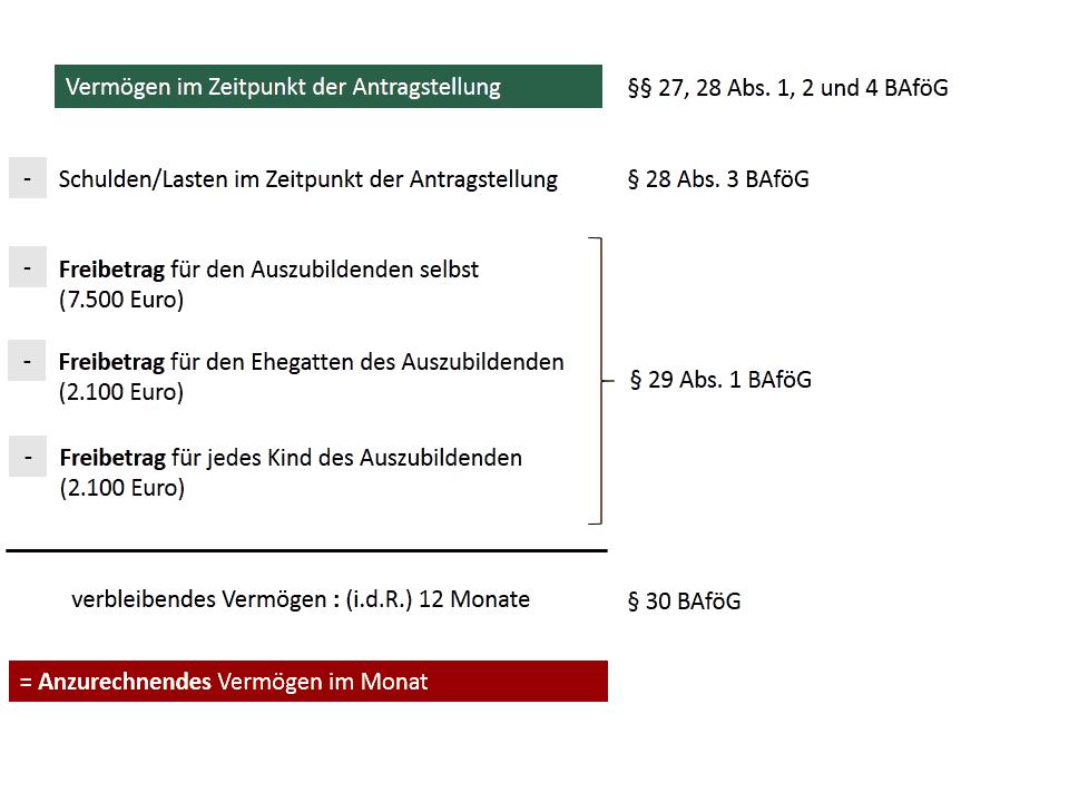 Vermögen Bafög Anrechnung Freibetrag Sonderfälle Studis Online